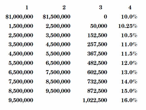 Inheritance Tax Table 2012